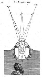 Illustration from 'Optics', Rene Descartes, 1637